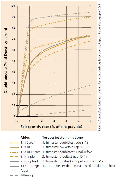 Hvor præcist er graviditet, der daterer ultralyd